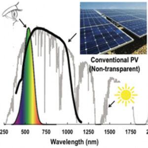 modeling of solar spectrum