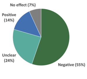 Pie chart showing effects of recreation on wildlife