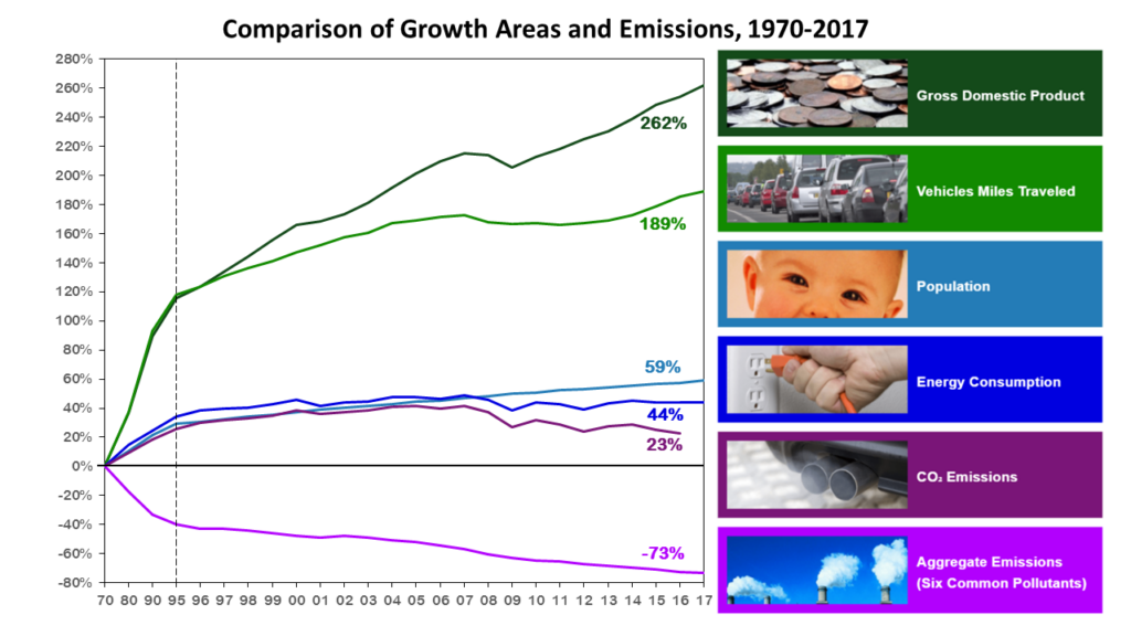 Graph comparison of growth versus CO2 and criteria pollutant emissions