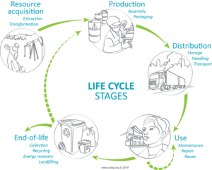 Circular diagram showing the life cycle stages of consumer products