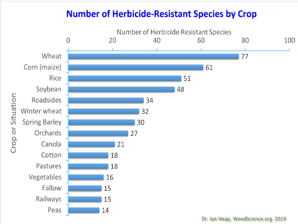 Chart showing the number of herbicide resistant species by crop