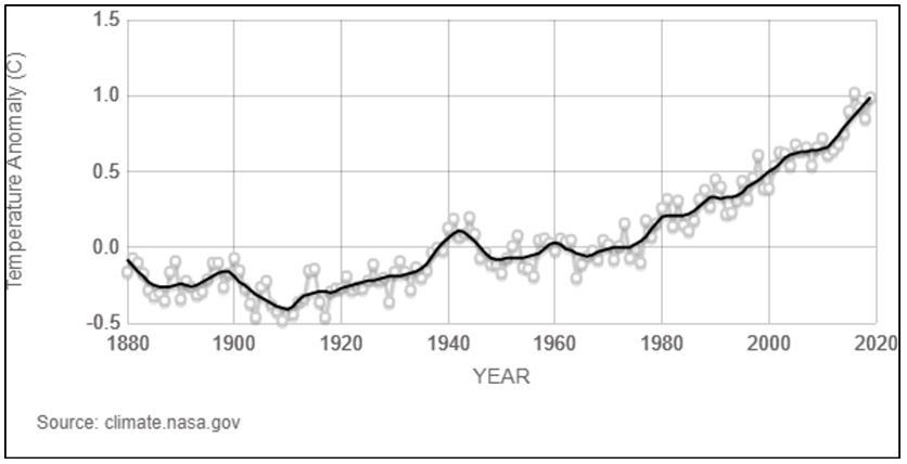 Graph displaying temperature rising over time
