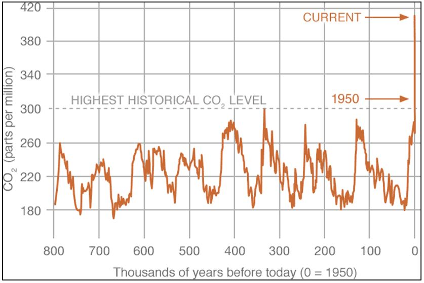 Graph showing increasing CO2 over time