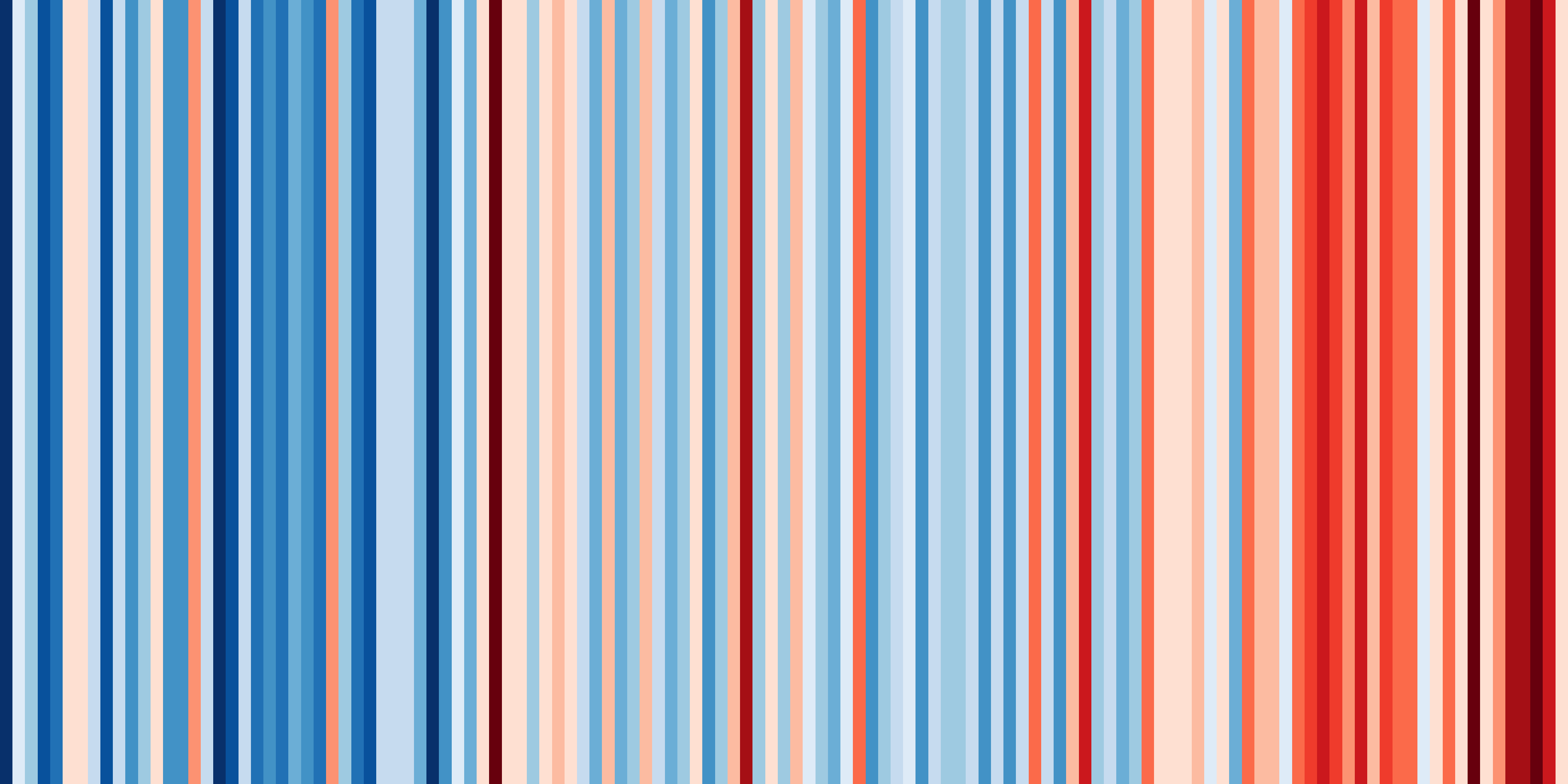 climate stripes for the annual temperature in Colorado from 1895 to 2019