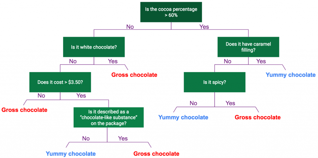 Flow chart of gross or yummy chocolate